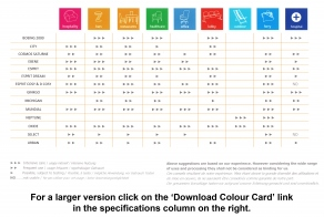 Laine Coated Fabrics Applications Chart